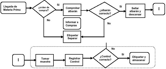 Reunin de grupo diagrama de flujo un diagrama de flujo es la representacin grfica de la secuencia ordenada de actividades y flujos que permiten que un proceso genere productos y o ccuart Choice Image